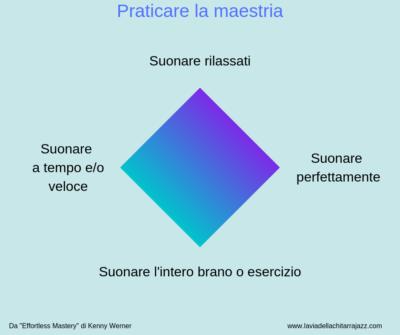 Praticare la Maestria